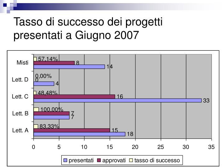 Tasso di successo dei progetti presentati a Giugno 2007
