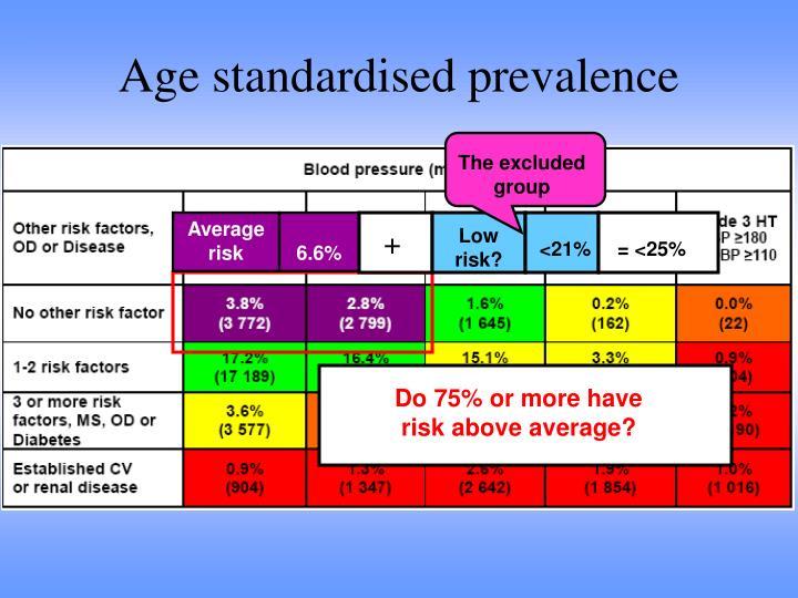 Age standardised prevalence