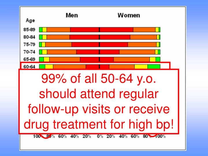 99% of all 50-64 y.o. should attend regular follow-up visits or receive drug treatment for high bp!