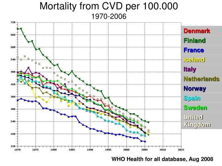 Mortality from CVD per 100.000