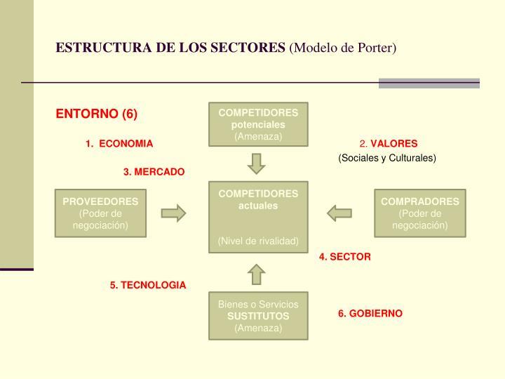 ESTRUCTURA DE LOS SECTORES