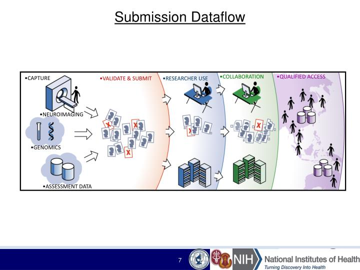 Submission Dataflow