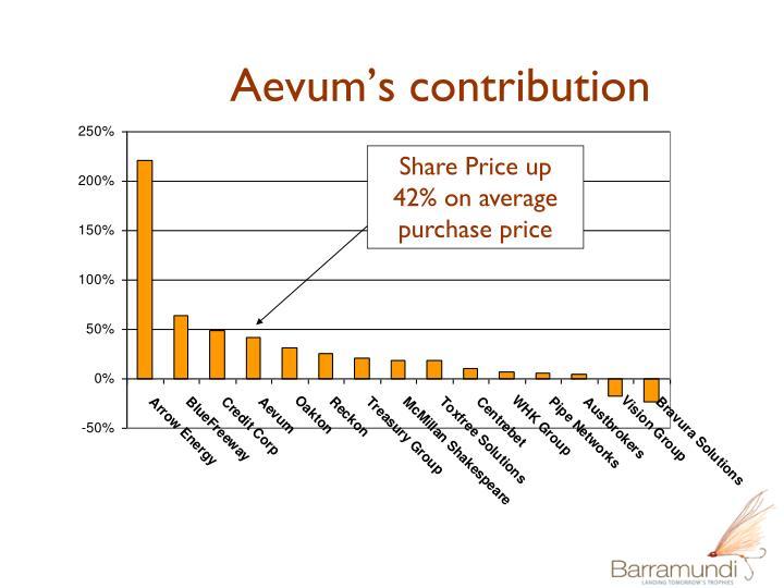 Aevum's contribution
