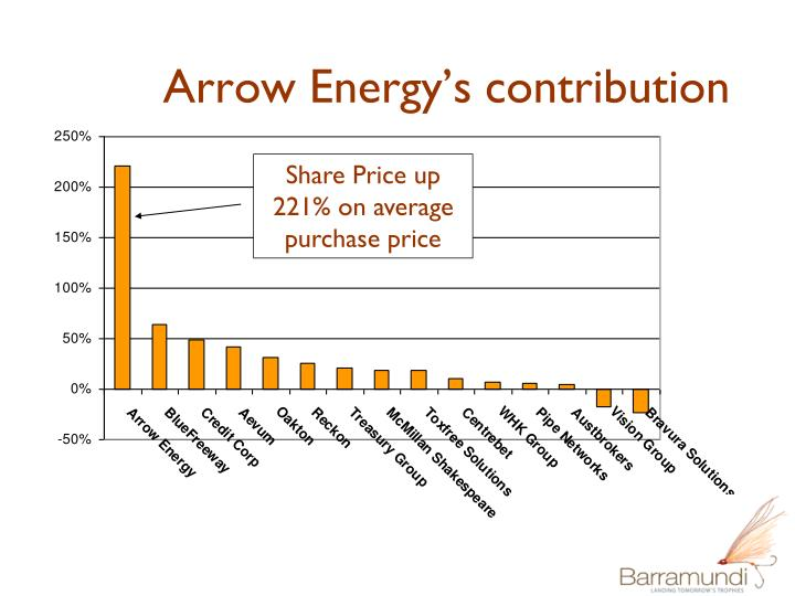 Arrow Energy's contribution