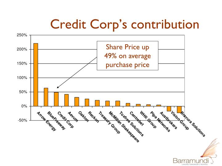 Credit Corp's contribution