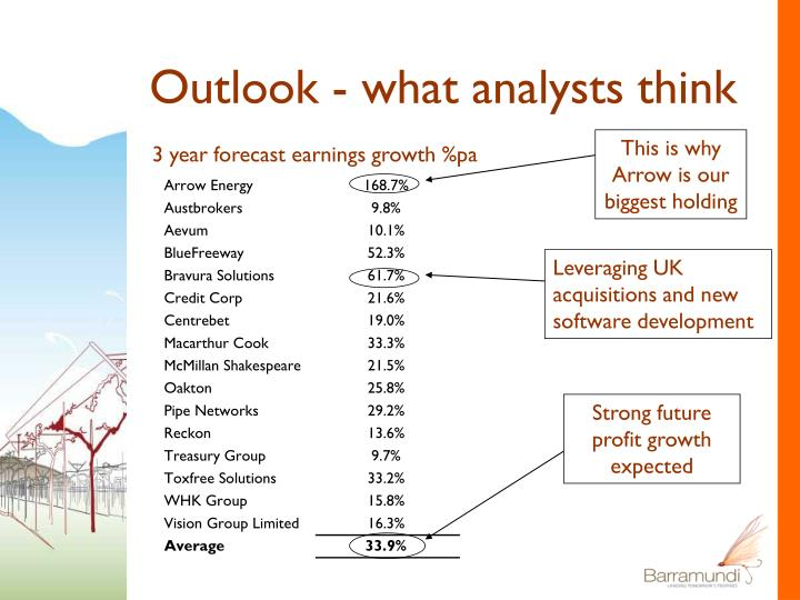 Outlook - what analysts think