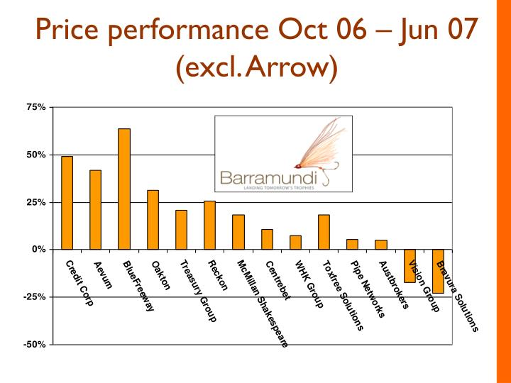 Price performance Oct 06 – Jun 07 (excl. Arrow)