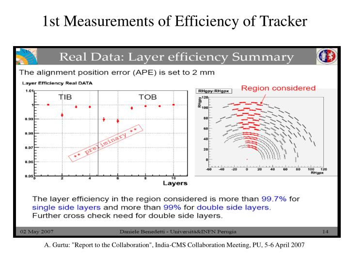 1st Measurements of Efficiency of Tracker