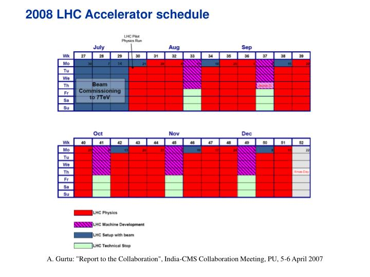 2008 LHC Accelerator schedule