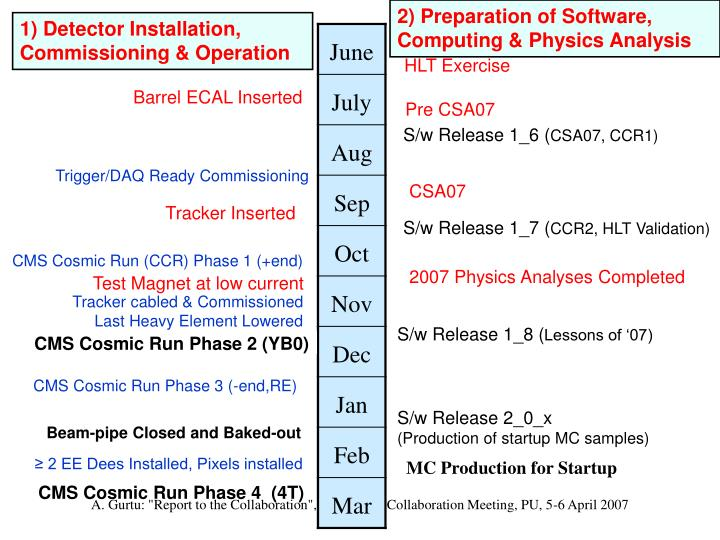 2) Preparation of Software, Computing & Physics Analysis