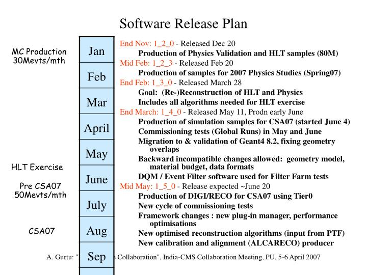 Software Release Plan