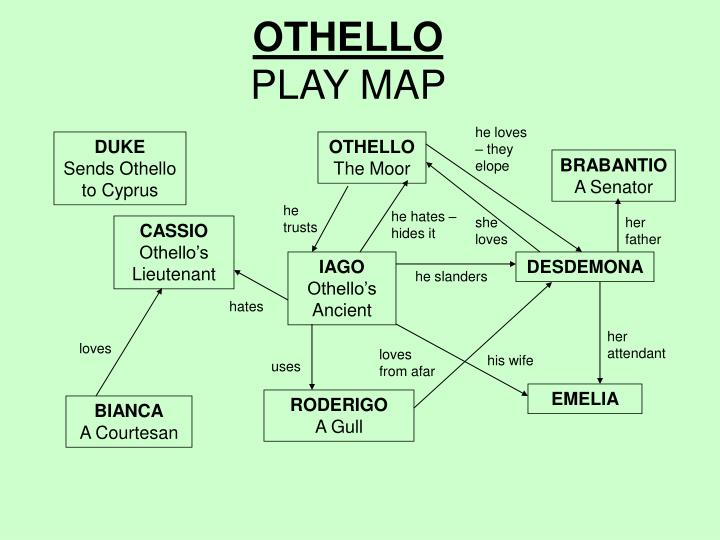 PPT - OTHELLO PLAY MAP PowerPoint Presentation - ID:6211836