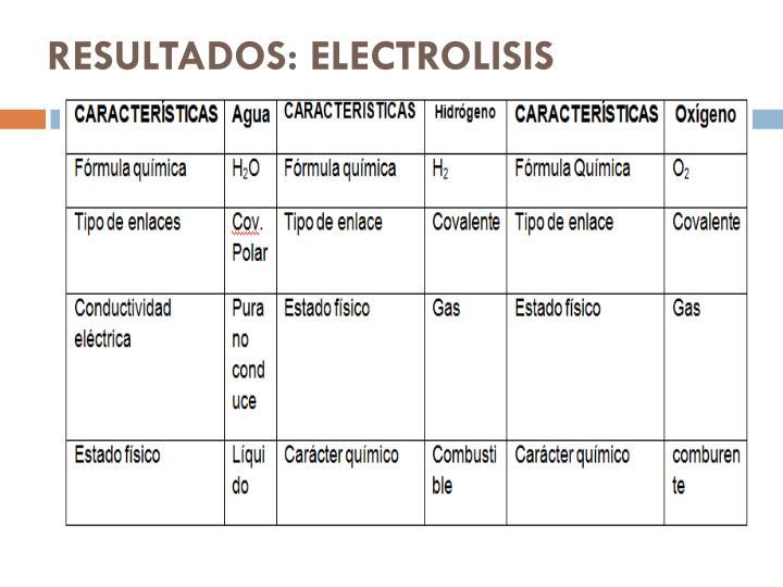 RESULTADOS: ELECTROLISIS