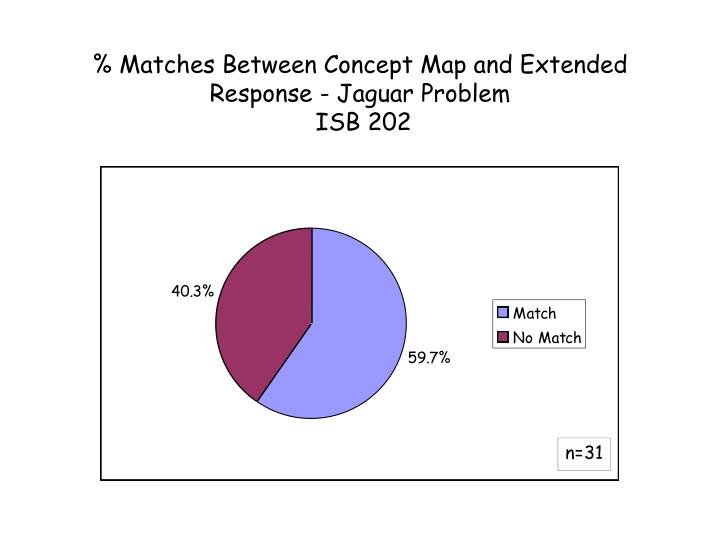 % Matches Between Concept Map and Extended Response - Jaguar Problem