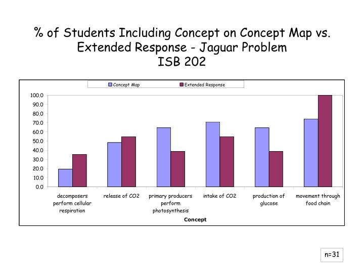 % of Students Including Concept on Concept Map vs. Extended Response - Jaguar Problem