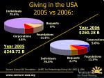 giving in the usa 2005 vs 2006