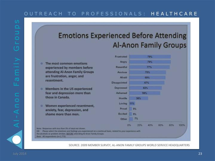 SOURCE: 2009 MEMBER SURVEY, AL-ANON FAMILY GROUPS WORLD SERVICE HEADQUARTERS