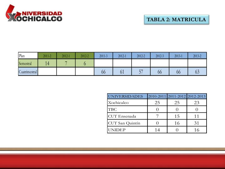 TABLA 2: MATRICULA