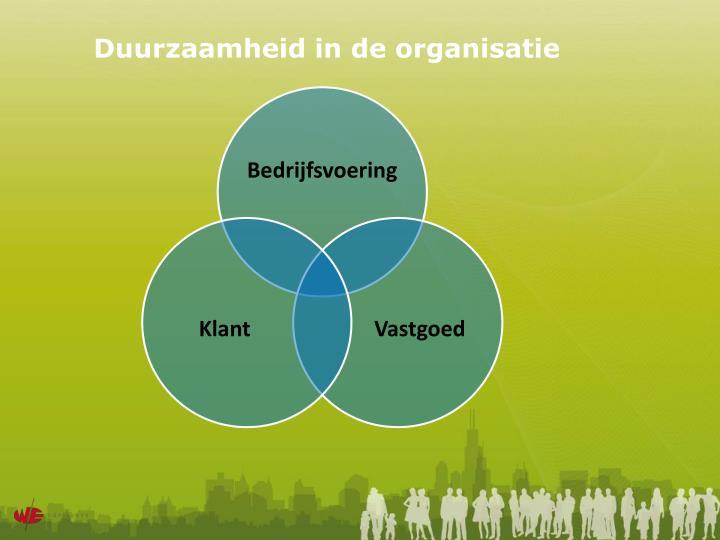 Duurzaamheid in de organisatie