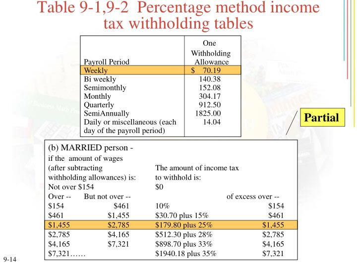 Table 9-1,9-2  Percentage method income