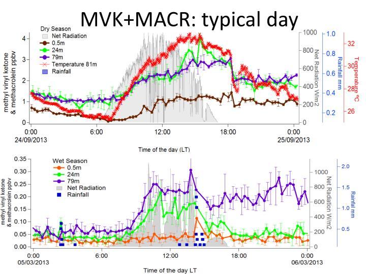 MVK+MACR