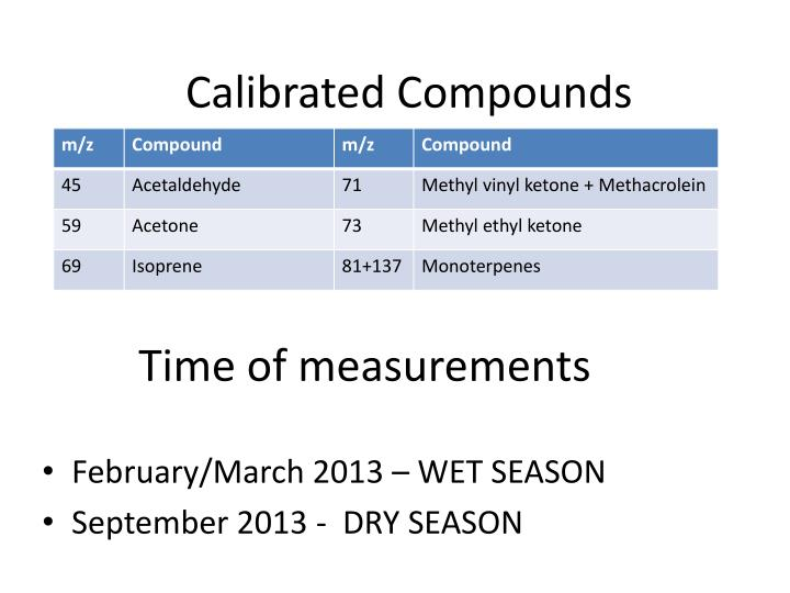 Time of measurements