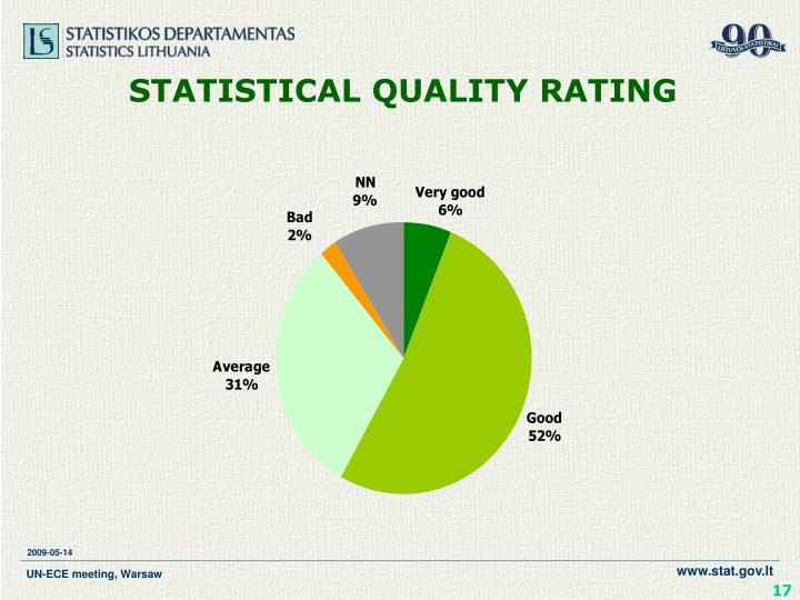 STATISTICAL QUALITY RATING