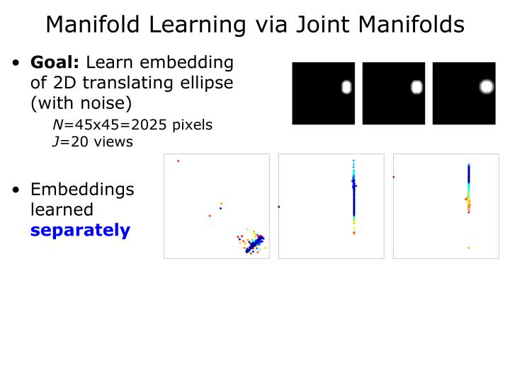 Manifold Learning via Joint Manifolds