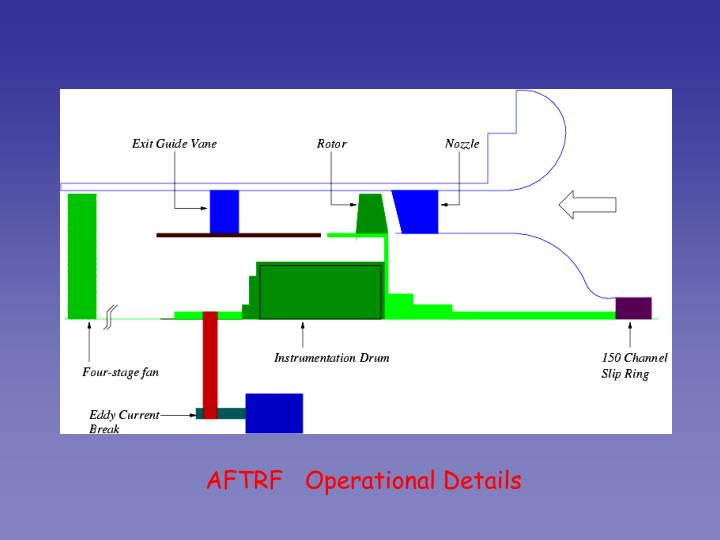 AFTRF   Operational Details