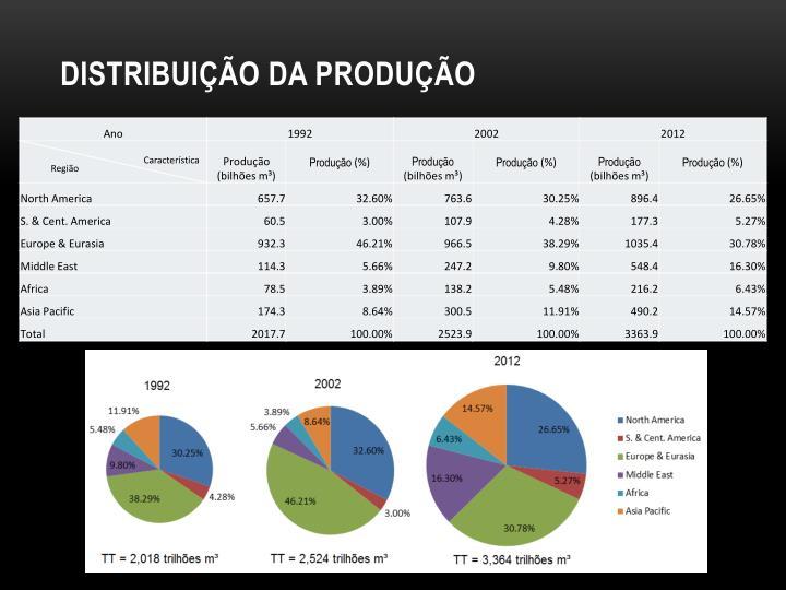 Distribuição da produção