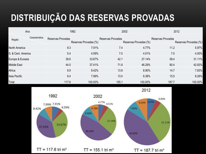 Distribuição das reservas provadas