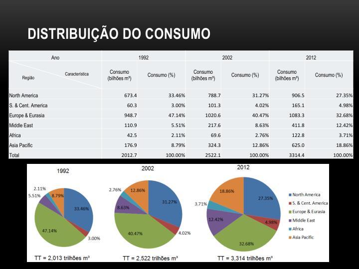 Distribuição do consumo