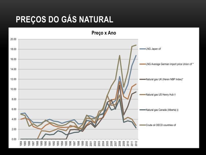 Preços do gás natural