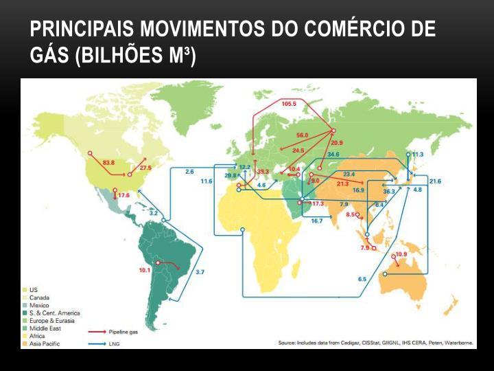 Principais movimentos do comércio de gás (bilhões m³)