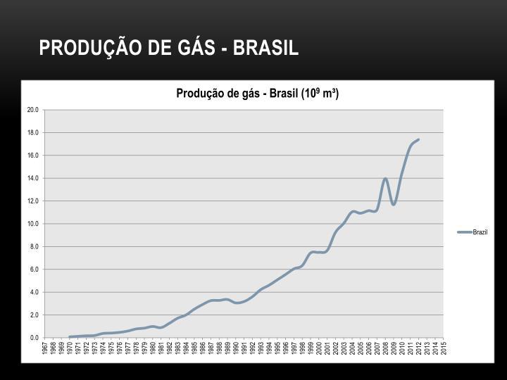 Produção de gás - Brasil