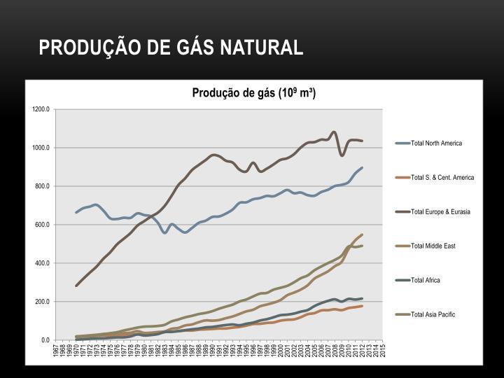 Produção de gás natural