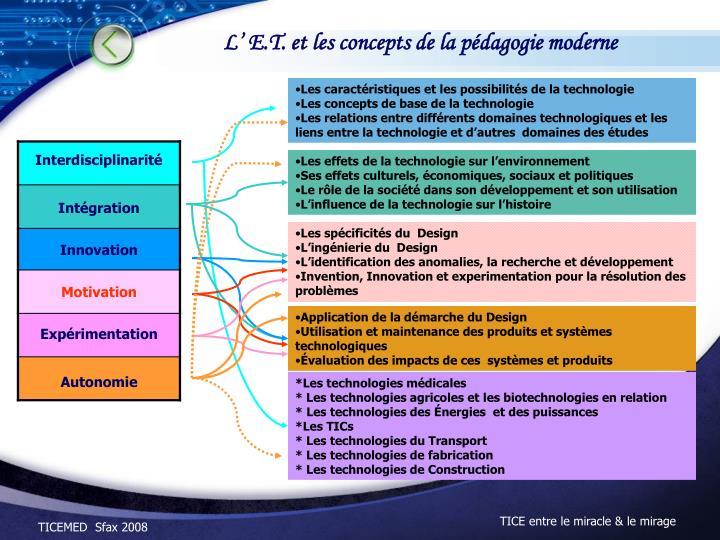Les caractéristiques et les possibilités de la technologie