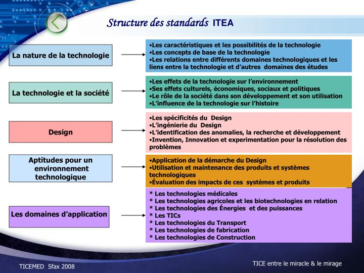 Structure des standards
