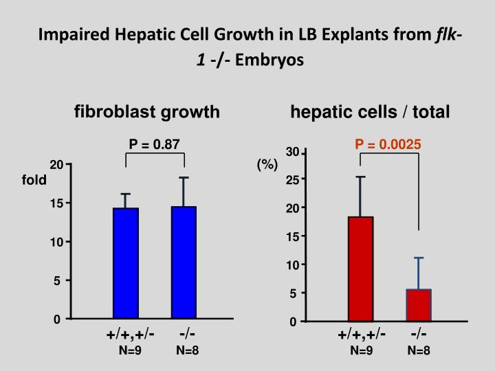 Impaired Hepatic Cell Growth in LB Explants from