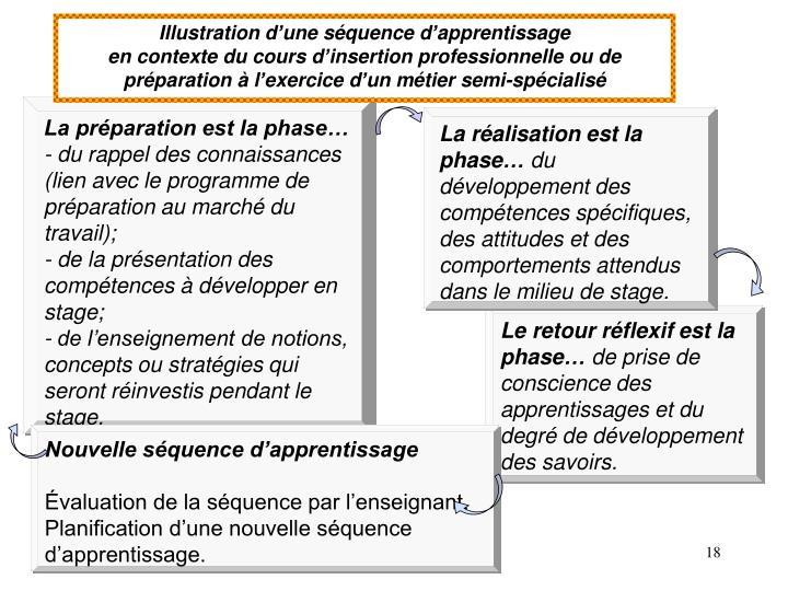 Illustration d'une séquence d'apprentissage