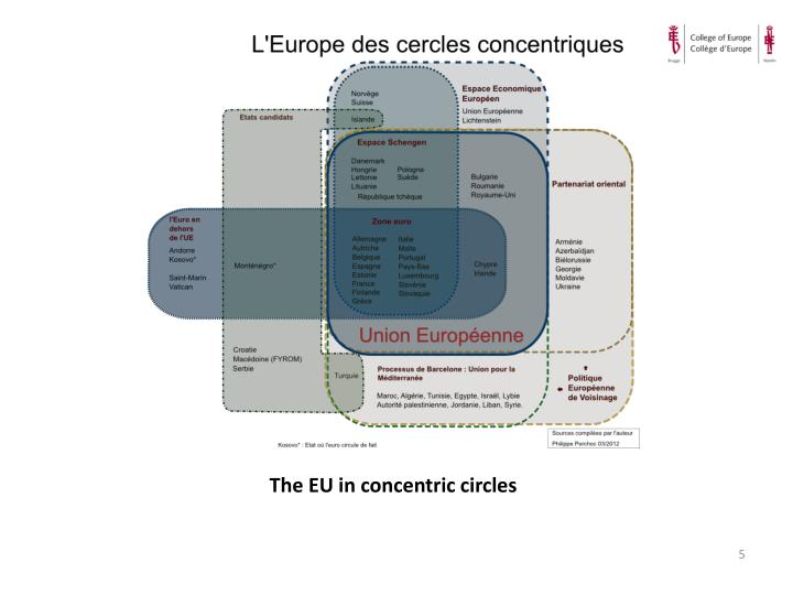 The EU in concentric circles