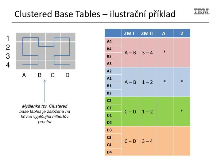 Clustered Base Tables –