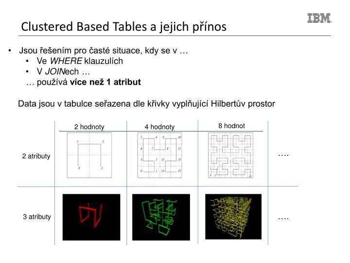 Clustered Based Tables a jejich přínos