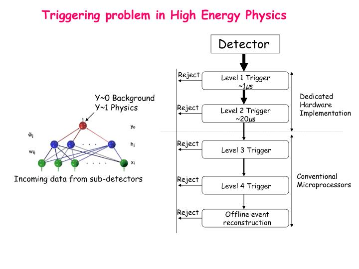 Triggering problem in High Energy Physics