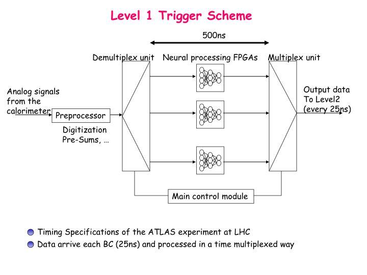 Level 1 Trigger Scheme
