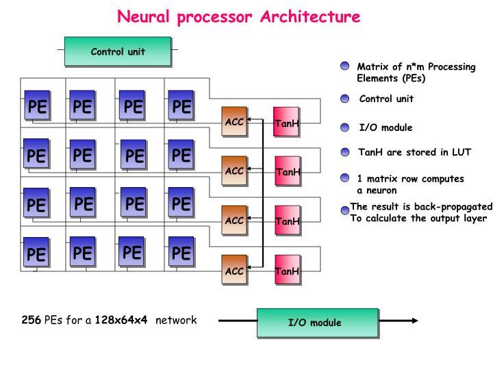Neural processor Architecture