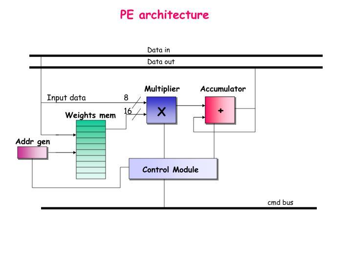 PE architecture