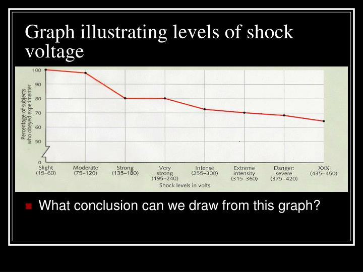 Graph illustrating levels of shock voltage