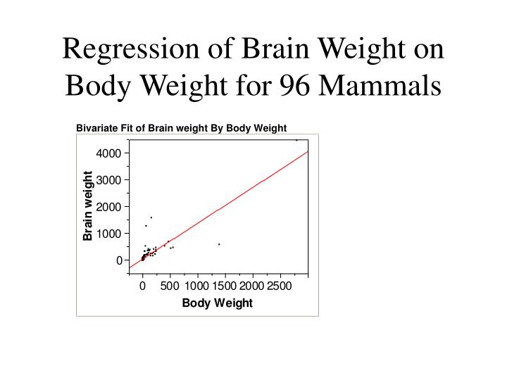 Regression of Brain Weight on Body Weight for 96 Mammals