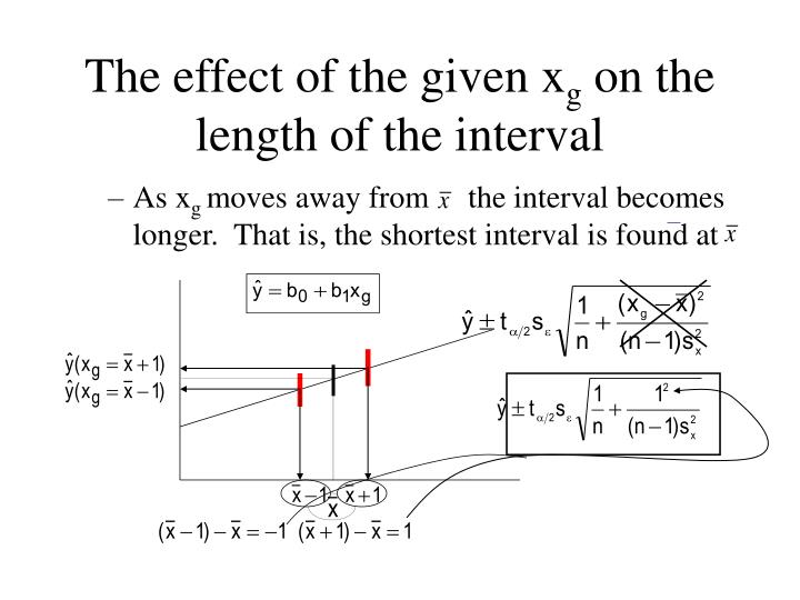 The effect of the given x